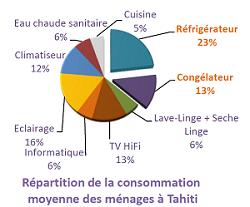 Graphique «Répartition de la consommation moyenne des ménages à Tahiti», voir descriptif détaillé ci-après.